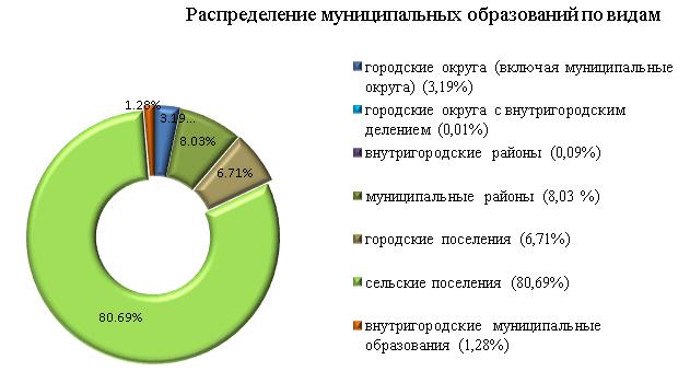 Минфин России :: Документы :: Информация о результатах проведения мониторинга исполнения местных бюджетов и межбюджетных отношений в субъектах Российской Федерации за 2019 год