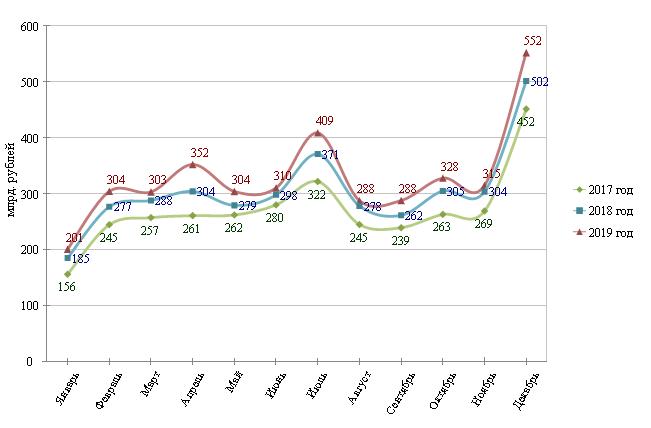 Справка по исполнению консолидированных бюджетов субъектов Российской Федерации за 2019 год (годовые данные)
