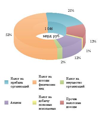 Справка по исполнению консолидированных бюджетов субъектов Российской Федерации на 1 марта 2020 года