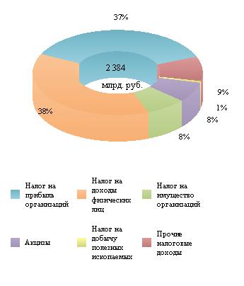 Справка по исполнению консолидированных бюджетов субъектов Российской Федерации на 1 апреля 2020 года