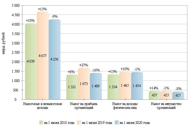Справка по исполнению консолидированных бюджетов субъектов Российской Федерации на 1 июня 2020 года