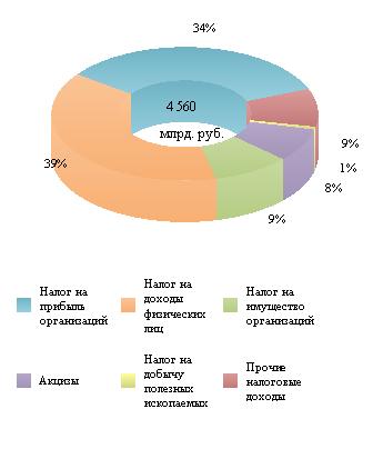 Справка по исполнению консолидированных бюджетов субъектов Российской Федерации на 1 июля 2020 года