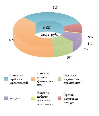 Справка по исполнению консолидированных бюджетов субъектов Российской Федерации на 1 сентября 2020 года