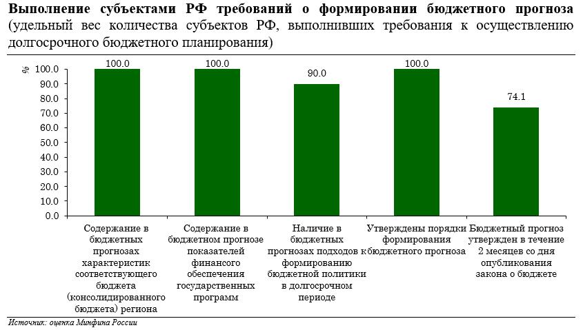 Анализ действующей практики формирования бюджетных прогнозов субъектов Российской Федерации